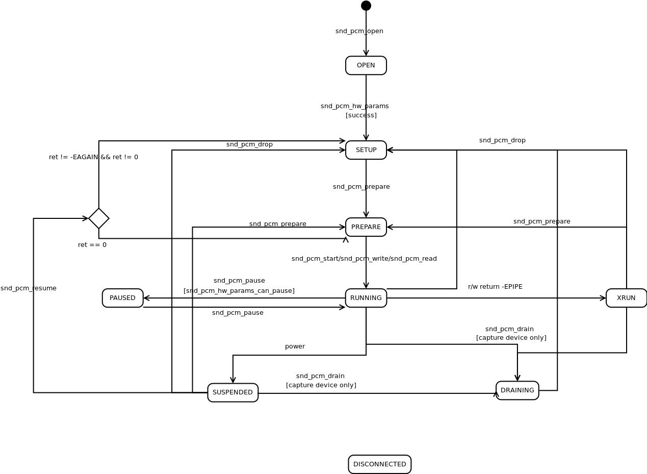 ALSA - PCM接口